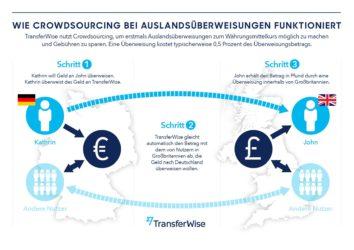 Wie funktioniert TransferWise?