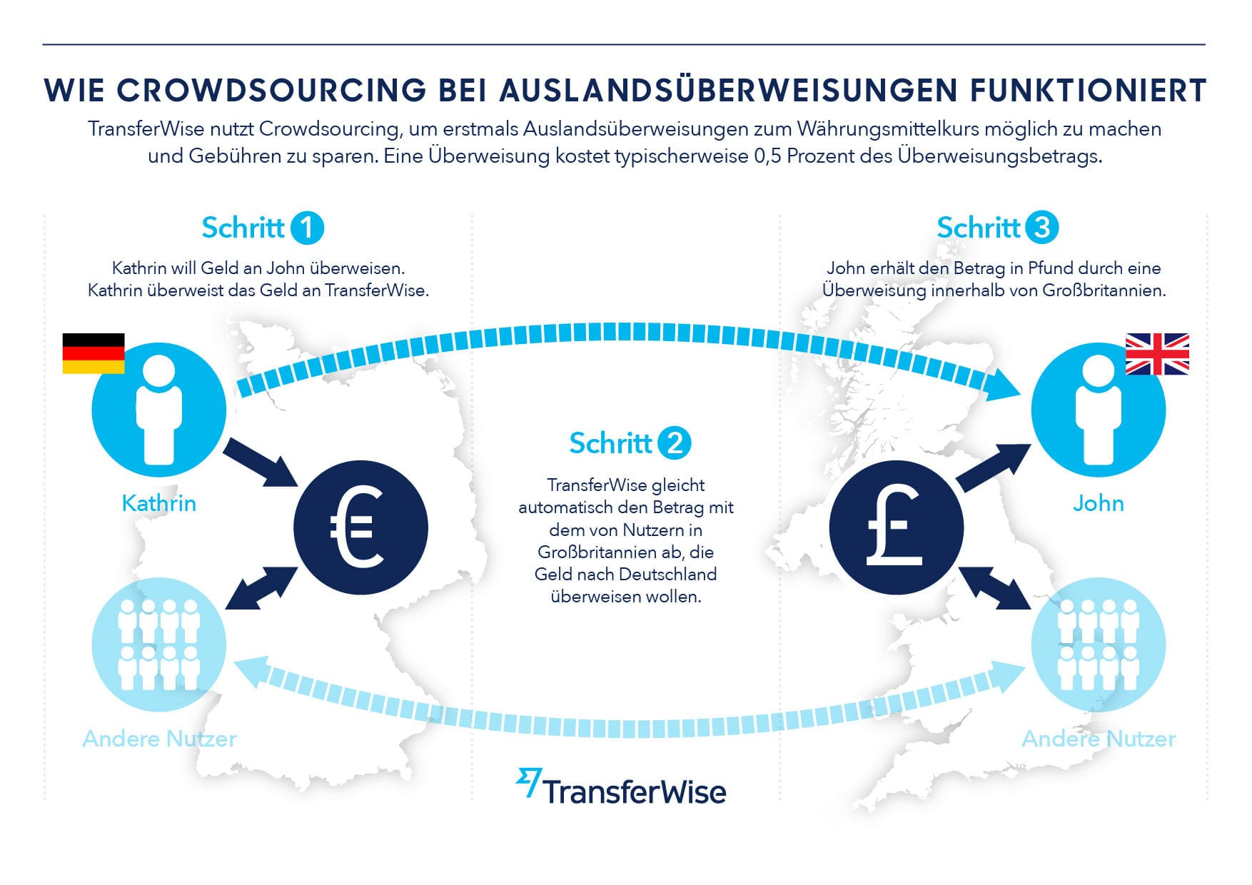 Wie Funktioniert Bank Transfer